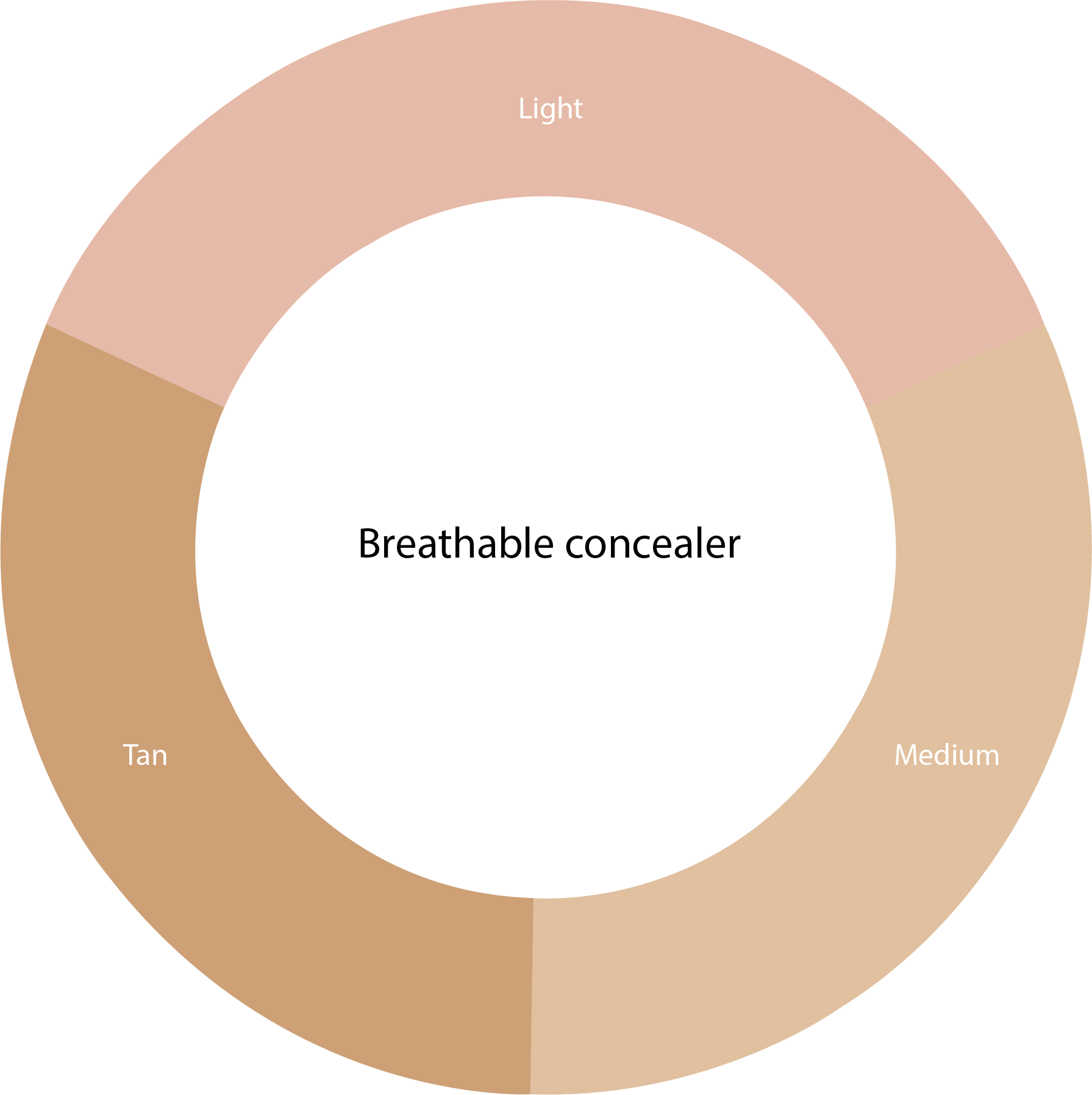 lycogel camouflage therapie cirkel 2